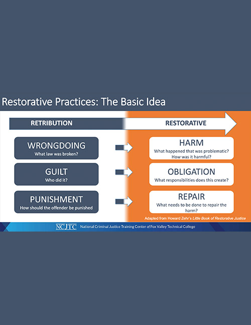 Restorative Practices - The Basic Idea
